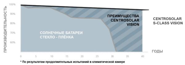 Длительный срок службы солнечных батарей Centrosolar Vision